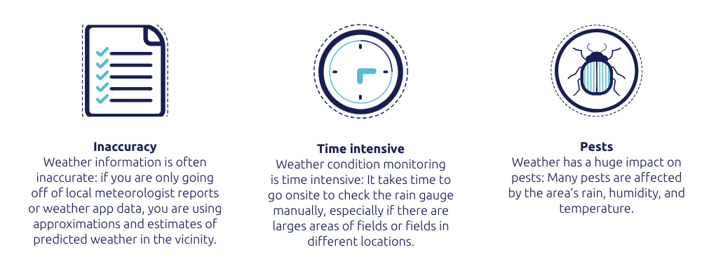 The agricultural benefits of weather conditions monitoring