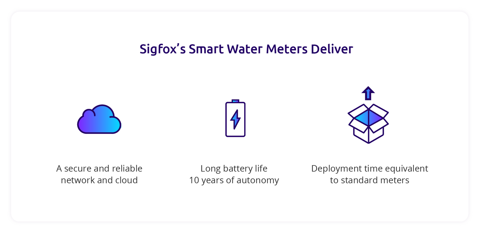 Utility Companies Save Time And Lower Costs With Smart Water Meters Meter Wiring Diagram Sigfoxs Deliver