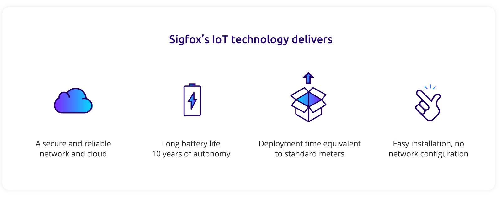 sigfox-technology-delivers