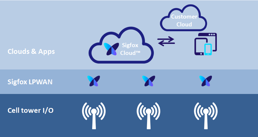 Sigfox monitors Telxius telecommunication towers